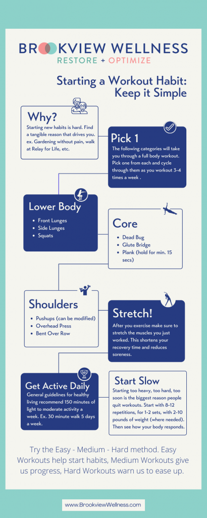 Beginners Workout Guide takes you through selecting a workout for each body area then providing tips for success